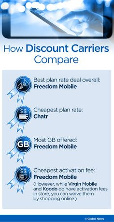 The best, cheapest cellphone plans in Canada in 2019 Plan Canada, Canada Eh, Call Forwarding, University Of Ottawa, Types Of Planning, Wireless Service, Caller Id, Best Rated, Latest Gadgets