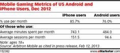 The iPhone not only attracts a broader base of gamers, gamers on the platform are more devoted as well. iPhone users who played games averaged 743.1 minutes per month—more than 12 hours of gaming time, spread out over an average of 151.5 monthly gaming sessions. Android gamers spent an average of 484 minutes per month playing, and averaged 94.6 monthly sessions. In other words, the iPhone converts a larger slice of its users into gamers, and then convinces them to play more and more often.