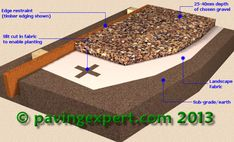 All the technical information you need to know about Gravel Driveways. Call New Driveway Company on: 0333 Oxford, Swindon, Peterborough, Newbury. Block Paving Driveway, Gravel Pathway, Driveway Resurfacing, Concrete Resurfacing, Small Yard Landscaping, Driveway Landscaping, Golden Gravel, Driveway Installation, Brick Edging