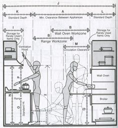 Designer Amy Turnage with BuilderFish explains the secret to incorporating Universal Design features into a home's design:Just call it good design  Universal Design is a method for f Bathroom Layout, Kitchen Layout, Design Kitchen, Bar Restaurant Design, Architecture Restaurant, Food Truck Design, Commercial Kitchen, Built Environment, Civil Engineering