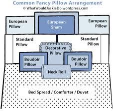 Google Image Result for http://whatwouldjackiedo.files.wordpress.com/2008/07/pillow_example3.jpg