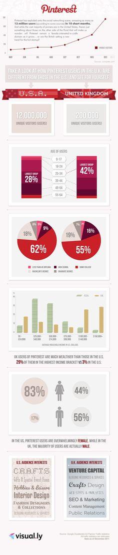 """Pinterest: su Evolución y sus Diferentes Audiencias [Infografía]    """"UK parece que están enfocando Pinterest mucho más a los negocios, siendo los principales intereses los relacionados con el capital riesgo, los servicios y recursos para bloggers, el seo y el márketing, y las analíticas webs entre otros."""""""