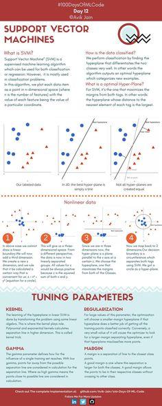 Help Vector Machines (day Vector Fisica Obtain Machine Learning Course, Machine Learning Deep Learning, Learning Theory, Learning Courses, Computer Coding, Computer Science, Computer Programming, Data Science, Matrix Multiplication