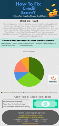 First of all check your credit score and credit report. Collect the copy of your credit report from your credit company. Now you check all the data that could impact your scores. You can also see all the basic detail such as Name, Birthday, Address and etc. Credit score divided into some categories.