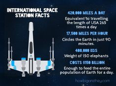 facts about international space station (iss)