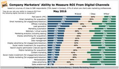 Are we focusing too much on ROI? Learn why marketing budgets have shifted and which channels continue to deliver the best ROI for marketers in this article Marketing Channel, Marketing Plan, Internet Marketing, Marketing Strategies, Social Media Roi, Social Media Marketing, Digital Marketing, Advertising Channels, Marketing Professional