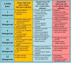 A baba fejlődési szakaszai :: Babából felnőtt / Máté honlapja Baby Growth, Baby Care, Kids And Parenting, Did You Know, Periodic Table, Pregnancy, Education, Creative, Periodic Table Chart