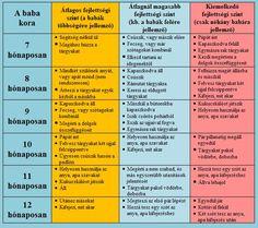 A baba fejlődési szakaszai :: Babából felnőtt / Máté honlapja Baby Growth, Baby Care, Kids And Parenting, Periodic Table, Pregnancy, Anna, Ruffles, Periotic Table, Pregnancy Planning Resources