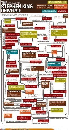 Tessie Girl: The Stephen King Universe Flow Chart - WOW - this is great! How all the Stephen King books are connected! Stephen King It, Steven King, Stephen King Novels, Stephen King Tattoos, Castle Rock, La Tempete Du Siecle, I Love Books, Good Books, La Tour Sombre