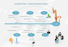 14 best fishbone diagram images on pinterest sample resume cause and effect ishikawa diagram best free home 28 images ishikawa diagram tool smartdraw best free fishbone diagram maker ishikawa or software ccuart