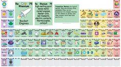 Una versione rivisitata e interattiva della tavola periodica che permette a tutti di conoscere almeno un'applicazione di ciascuno degli elementi chimici. Con una canzone ad hoc per impararli a memoria