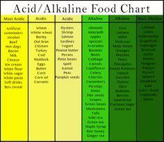 Acid/Alkaline Chart - food chart