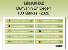 #BrandingTürkiye #BütünleşikPazarlama #Haberler #Raporlar #BrandZ #DünyanınEnDeğerli100Markası #Amazon #Apple #Microsoft #Google #Visa #Alibaba #Tencent #Facebook #McDonalds #MasterCard #Brands Microsoft, App, Facebook, Amazon, Google, Amazons, Riding Habit, Apps