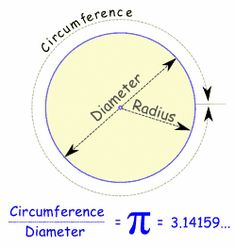 Visual definition of Pi (3.14), diameter, radius, and other circle vocab, as well as visual aides in learning math formulas for circles.