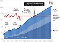 Tax Revenues Devoured by Entitlements