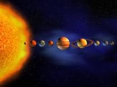 The alignment of the planets in our solar system in a very ordered fashion. (Order)