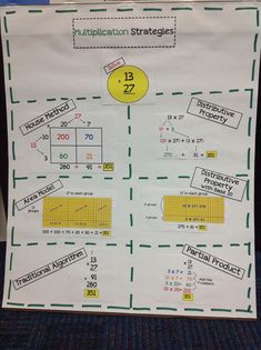 Multiplication Strategies Anchor Chart. Get the pieces to make this anchor chart for FREE. Click on the link.