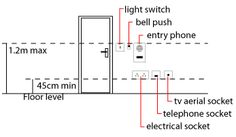 what is the required minimum height aff of a electrical wall outlet rh pinterest com Wall Outlet Wiring Home Outlet Wiring Diagram
