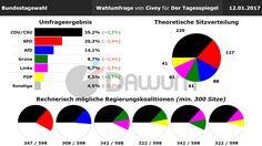Wahlumfrage: Bundestagswahl (#btw) - @civey_de - 12.01.2017
