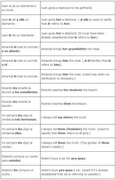Indirect Object Pronouns in Spanish (IOP) | Direct and Indirect ...