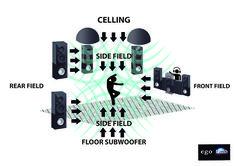 """'Ego' es un sistema que hace que el sonido suba desde el suelo a tu cabeza y caiga una """"lluvia de sonido"""" del techo, mientras ves recreaciones de las ondas sonoras en 3D saliendo de los altavoces"""