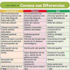 Para tener en cuenta y asegurarse de identificar propiamente la enfermedad adquirida la #OMS nos presenta las diferencias entre #dengue #chicunguya y #zika  Aunque los virus son transmitidos por el mismo vector que es la hembra del mosquito aedes aegypti los síntomas entre una y otra enfermedad llegan a confundirse.  Zika -Incubación: De 3 a 12 días después de la picada. -Enfermedad: De 2 a 7 días. -Síntomas: -Fiebre leve. -Salpullidos que comienzan en la cara y se extienden en el resto del…