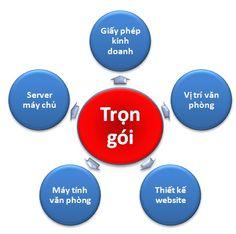 TƯ VẤN DỊCH VỤ TRỌN GÓI CÔNG TY  http://vtgh.vn/tu-van-dich-vu-tron-goi-cong-ty/