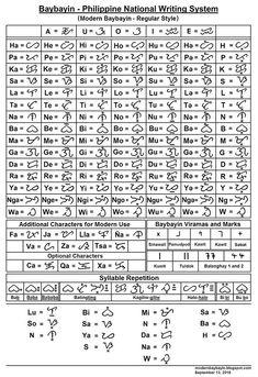 philippine baybayin chart _2006-7-2009 version | Filipino ...