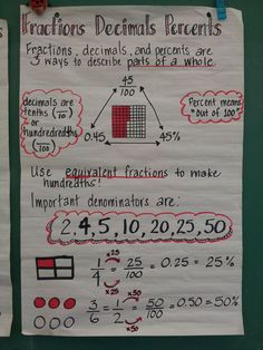 Fractions decimals percent anchor chart