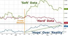 Trumptopian Markets – Where Hope Triumphs Over History http://betiforexcom.livejournal.com/26613081.html  Since the election of Donald Trump as President, 'hope' has triumphed over reality...As this Trumptopia has evolved (and as yet achieved very little in reality), hard data - real actual economic output - has collapsed to two year lows, as surveys of economic activity reached record levels of delusion... and over the last couple of months fell back somewhat to reality.Despite that…