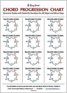 Chord Progression Chart by Wayne Chase | Roedy Black Publishing