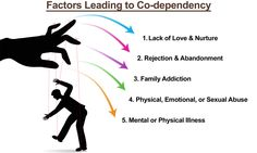 Do you find yourself making lots of sacrifices for your partner's happiness, but not getting much in return? This is codependency.
