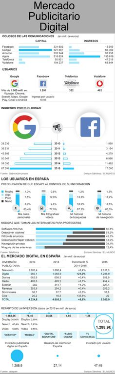 Mercado publicitario digital: algunos datos #infografia