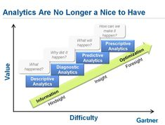 analytical difficulty by value