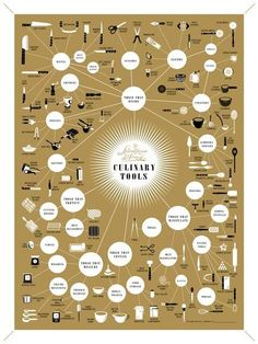 We just saw the best piece of kitchen art we've seen in a long time: A poster that lovingly details every single kitchen gadget, labeled and placed in its proper context of culinary tools. It's even printed in real copper ink — so it gleams like Julia Child's pots.