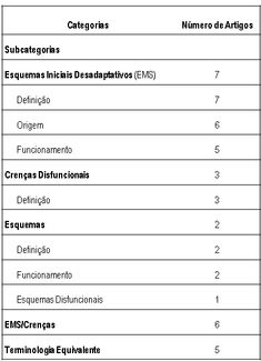 Revista Brasileira de Terapias Cognitivas - Esquemas desadaptativos: revisão sistemática qualitativa
