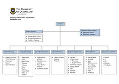 Construction Organizational Chart Template Organisation Chart Of A