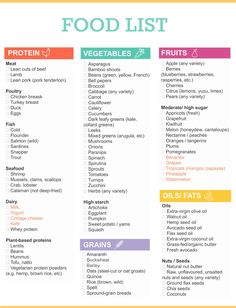 The Ultimate Healthy Grocery List for When You Want to Eat Clean Grocery Shopping List. More from my site Clean Eating Chart: See The Benefits Of Eating Clean The best healthy eating gift ideas! Diet Tips, Diet Recipes, Healthy Dinner Recipes, Healthy Snacks, Eating Healthy, Snacks List, Clean Eating Food List, Clean Foods, Kid Snacks