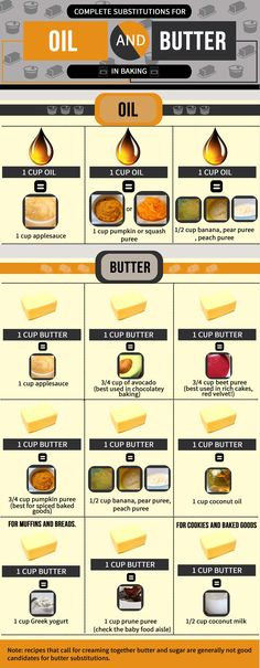 Great info about baking substitutions for oil and butter in your recipes.