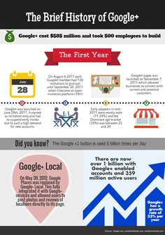 LocalEdge offers multi-media advertising services to local businesses across the country. From web design to internet marketing, we have a solution for you. Advertising Services, Digital Marketing Services, History Of Google, Google Page, Internet Marketing, Infographics, Seo, Web Design, Product Launch