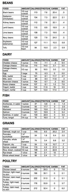 List of High Protein foods (except for dairy and meats for vegetarians like Meez. List of High Protein foods (except for dairy and meats for vegetar. Best Protein, High Protein Low Carb, Protein Diets, High Protein Recipes, No Carb Diets, Food Charts, Food Lists, Healthy Tips, Healthy Recipes