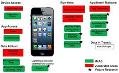 #MobileSecurity :  #iMAS - #iOS Mobile Application Security