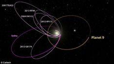 The six most distant known objects in the solar system with orbits exclusively beyond Neptune (magenta) all mysteriously line up in a single direction. Such an orbital alignment can only be maintained by some outside force, according to the Caltech researchers who predicted Planet Nine in January