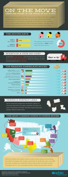 America On The Move (Infographic)
