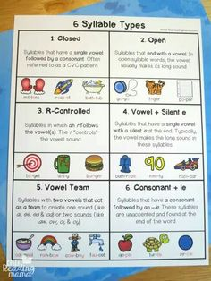 Teach Your Child to Read - 6 Syllable Types Cheat Sheet - This Reading Mama has a resource pack for the syllable types. - Give Your Child a Head Start, and.Pave the Way for a Bright, Successful Future. Phonics Reading, Teaching Phonics, Teaching Reading, Guided Reading, Teaching Ideas, Phonics Rules, Phonics Words, Spelling Rules, Reading Strategies