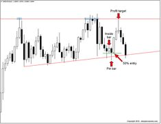 USDCAD daily time frame showing inside bar pin bar combination