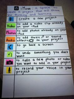 iMovie Anchor Chart--could do something similar for Google docs etc.