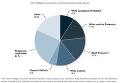 2012 Religious Composition of Democrats/Democrat Leaners    via Sociological Images: Seeing Is Believing