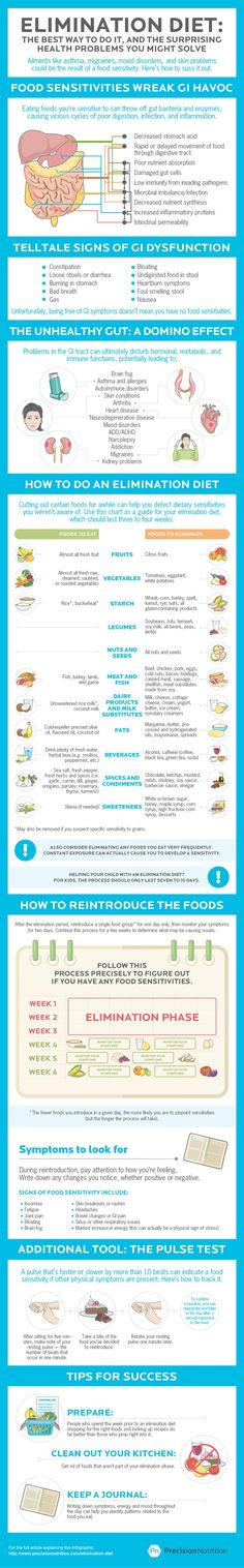 Elimination diets: Could giving up certain foods solve your health problem? Don't miss the printable guide: http://www.precisionnutrition.com/elimination-diet-infographic