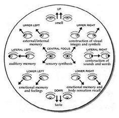 Body Language - Eyes Looking Sideways People who...
